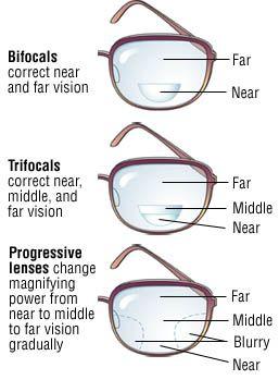 Progressive lenses price in Malaysia